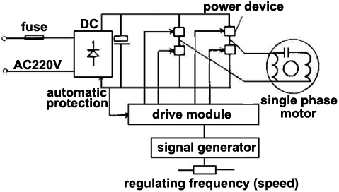 Amazing How To Use Vfd For Single Phase Motor Ato Com Wiring Cloud Tziciuggs Outletorg
