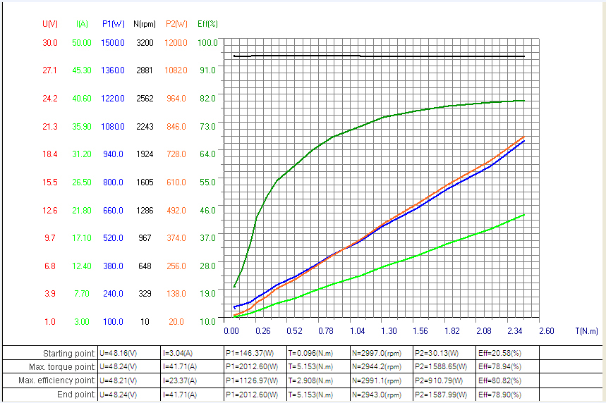 1.5kW bldc motor characteristic curve