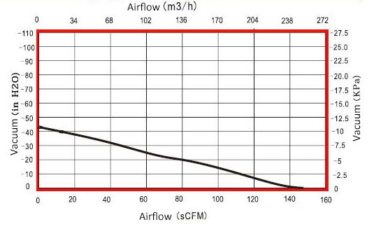 1200W 148 CFM air blower airflow curve graph
