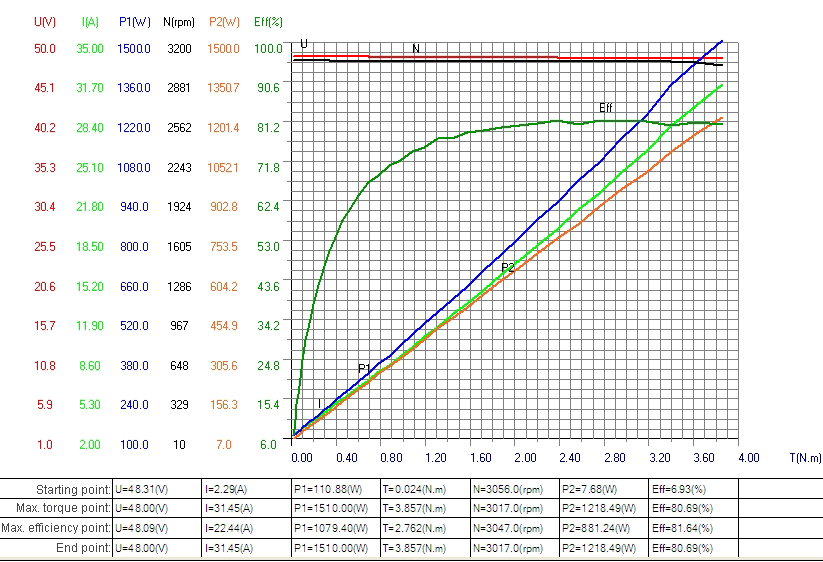1kW bldc motor characteristic curve