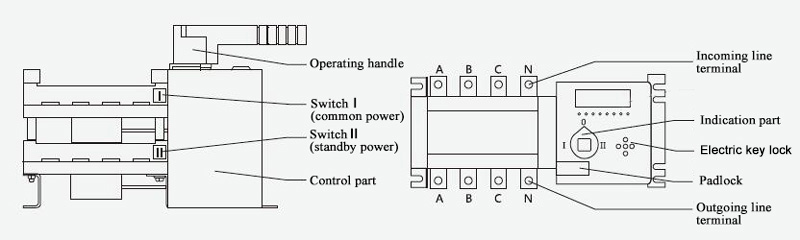 250A Auto Transfer Switch Structure