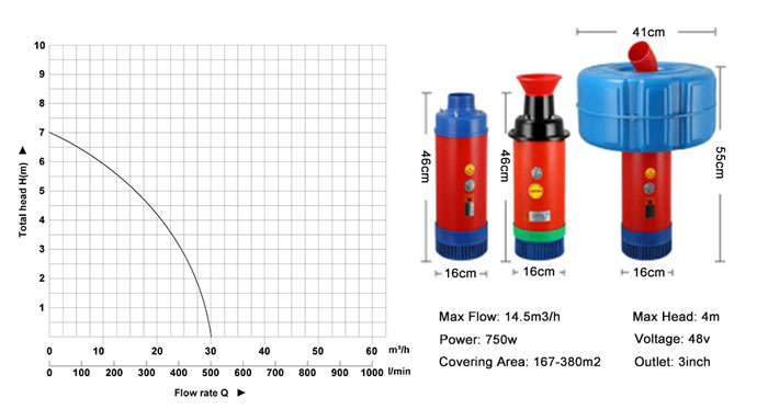 370W aerator pump performance curves