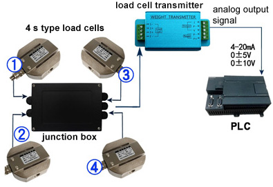 interface load cell wiring diagram how to connect load cell to plc  ato com  how to connect load cell to plc  ato com