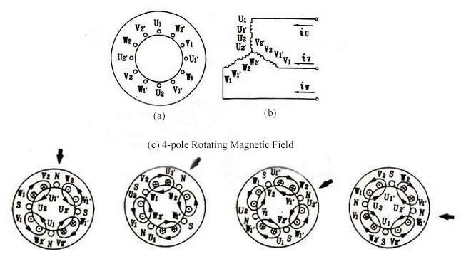 4-pole induction motor rotating magnetic field