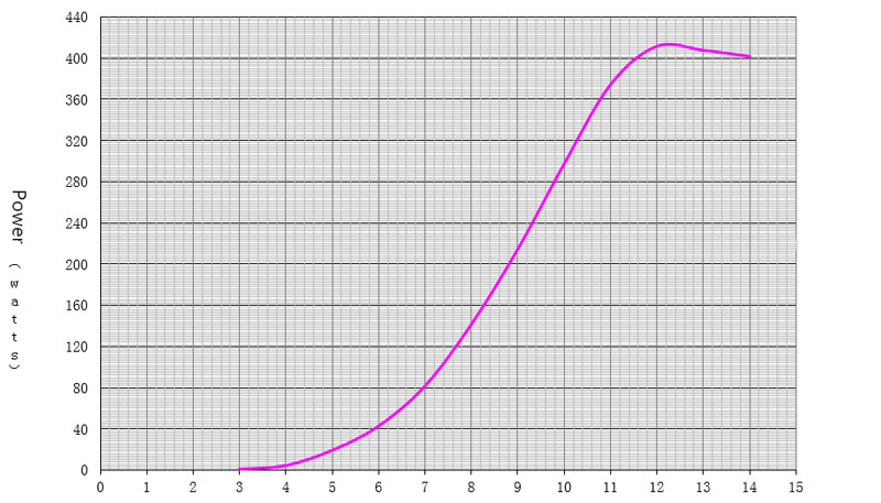 400W wind turbine power curve