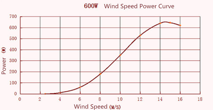 600W wind turbine power curve