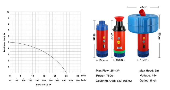 750W aerator pump performance curves