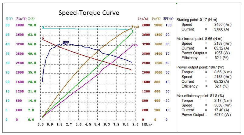 1 hp (750W) 24V/48V/72/96V Brushless DC Motor