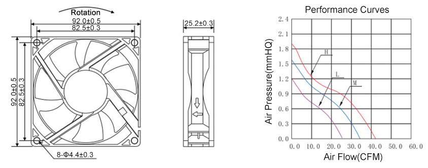 92mm dc cooling fan dimensions and curves