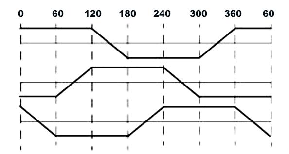 Control Methods of BLDC Motor | ATO com