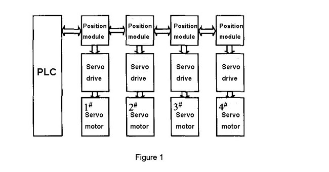 Composition of servo control system