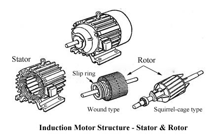 Induction motor structure stator and rotor