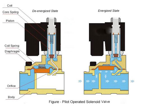 Groovy Direct Acting Vs Pilot Operated Solenoid Valve Ato Com Wiring Digital Resources Lavecompassionincorg