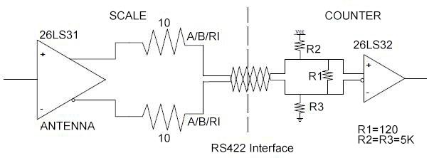 linear scale RS422 interface