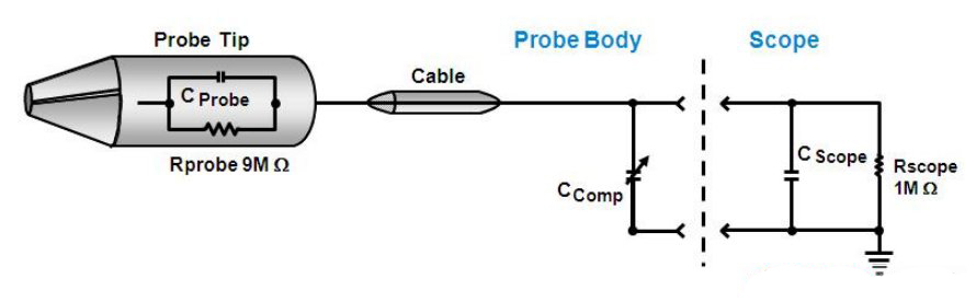 Schematic of high resistance passive probe