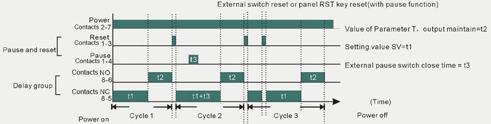 Timer relay with external reset output operation mode