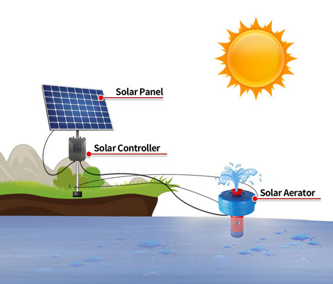 Aerator pump installation drawing