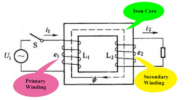 ato transformer working principle
