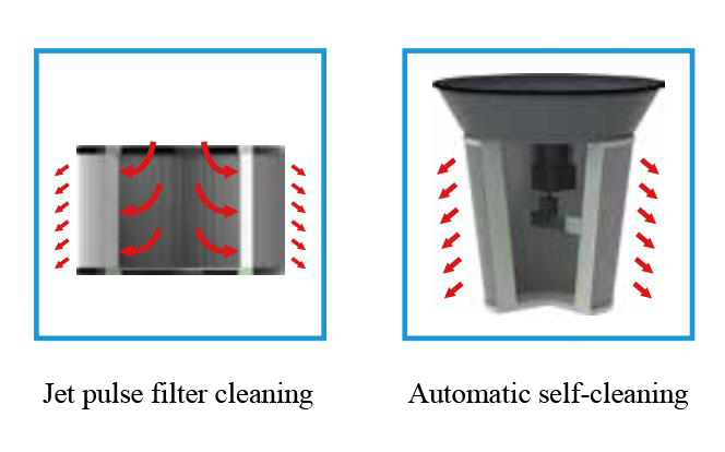 Filter Cleaning Mode Diagram of Industrial Vacuum Dust Extractor
