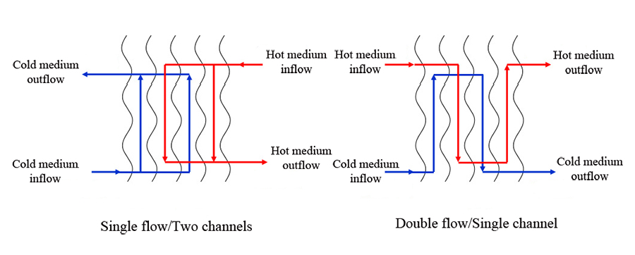 Flow and Channel Diagram of Brazed Plate Heat Exchanger