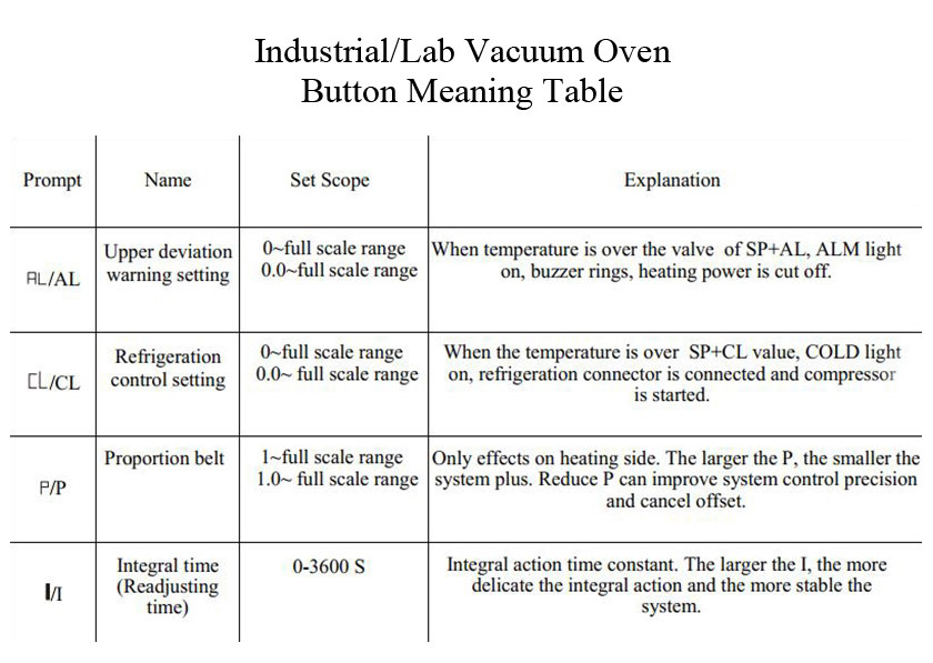 Industrial/Lab Oven Button Meaning Table