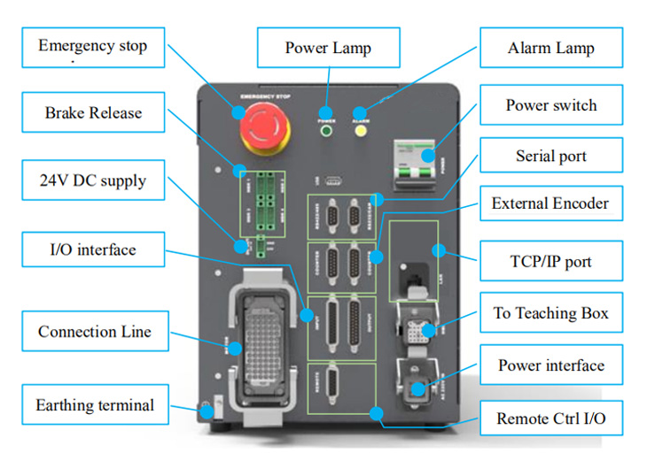 Functions of the control box