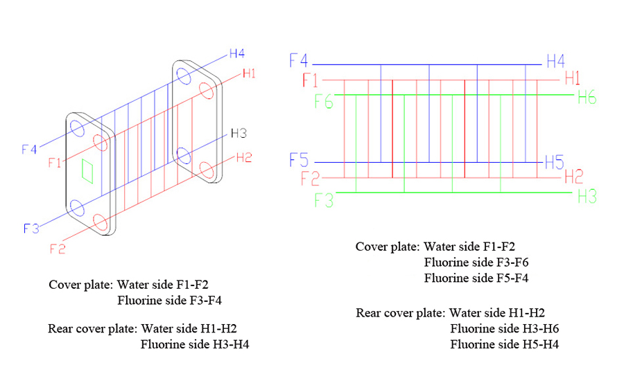 Joint Identification Diagram of Brazed Plate Heat Exchanger