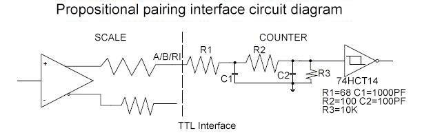 linear scale TTL interface
