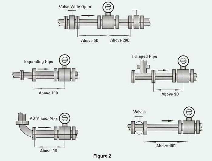 Magnetic flow meter installation requirements