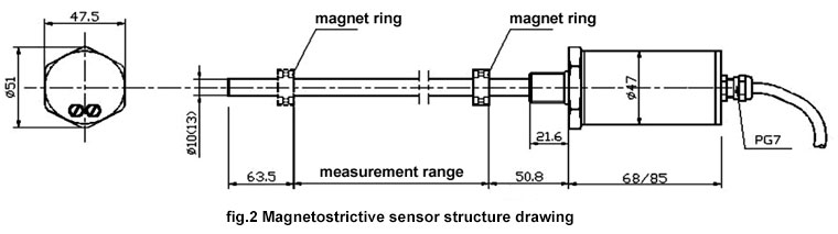 Magnetostrictive sensor structure drawing