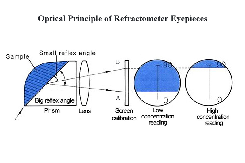 Optical Principle of Refractometer Eyepieces