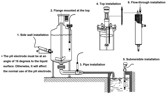 PH electrod installation methods