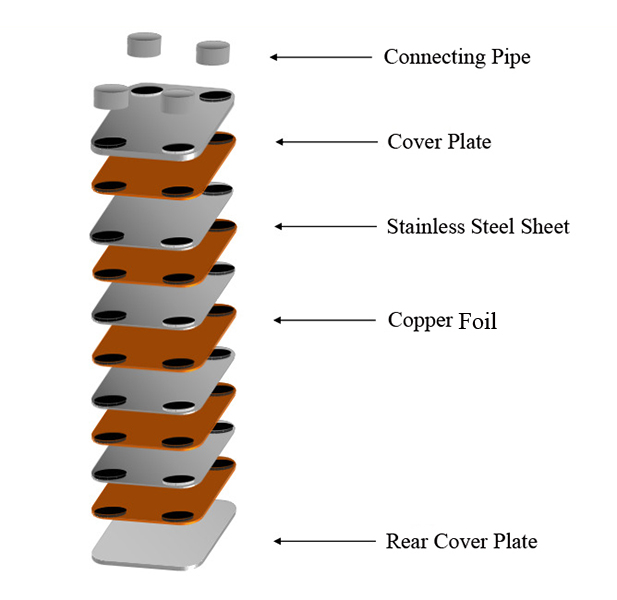 Plate Assembly Diagram of Brazed Plate Heat Exchanger