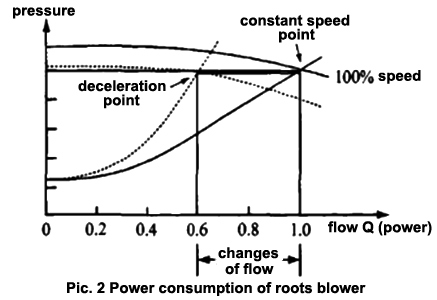 power consumption of roots blower