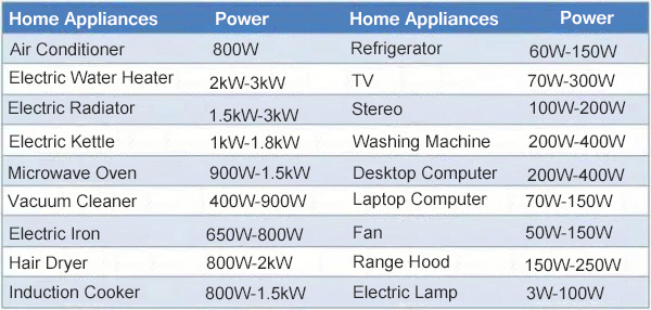 Power of home applicance