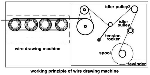 principle of wire drawing machine