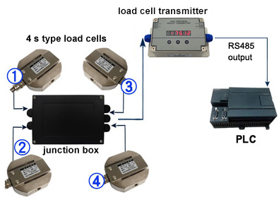 RS485 transmitter and 4 load cells connect to PLC