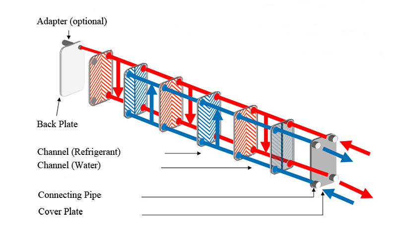 Structure Drawing of Brazed Plate Air to Air Heat Exchanger
