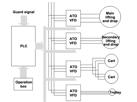 system composition of VFD and PLC for overhead crane