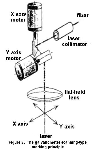 the galvanometer scanning-type marking principle