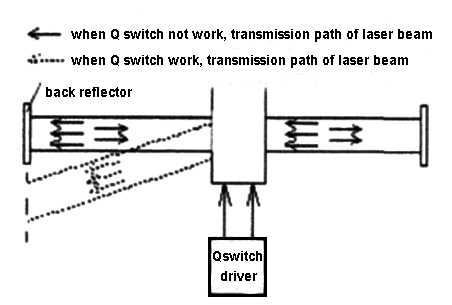the working principle of the acousto-optic Q switch