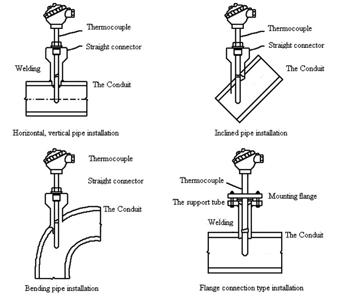 Thermocouple assembly installation diagram