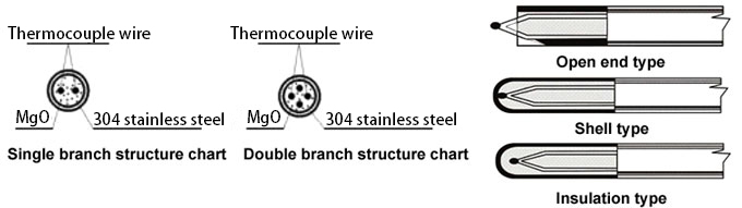 Thermocouple wire structure chart