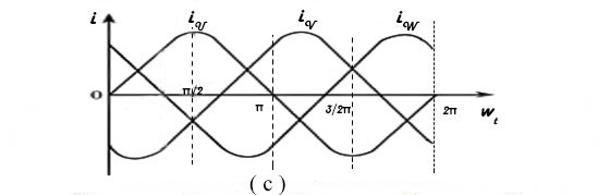 three phase symmetrical current waveform diagram