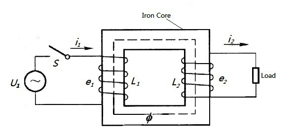 Transformer Working Principle