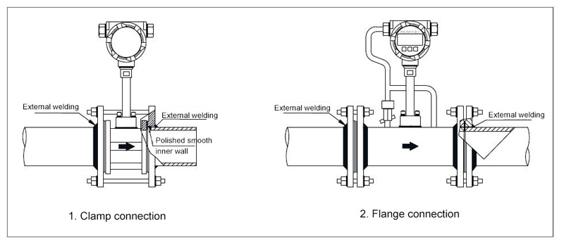 Vortex Flow Meter Installation Methods