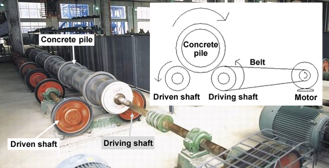 working principle of concrete pile centrifuge