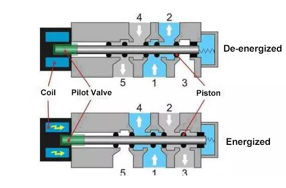 working principle of solenoid valve