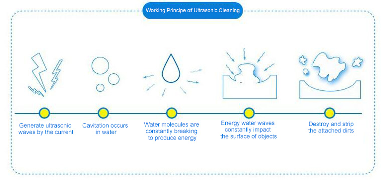 Working Principle of Ultrasonic Cleaning